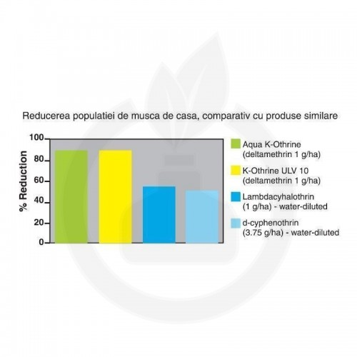 bayer insecticid aqua k othrine ew 20 1 litru - 6