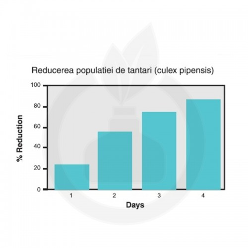 bayer insecticid aqua k othrine ew 20 1 litru - 5