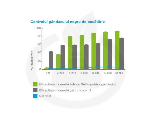 syngenta insecticid advion gandaci gel 30 g - 5