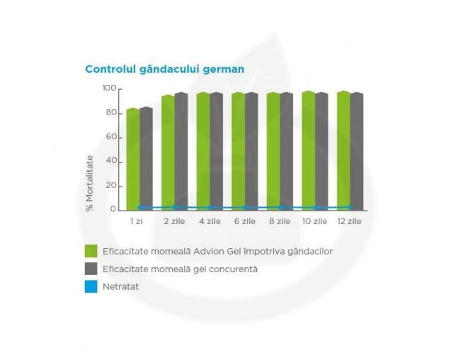 syngenta insecticid advion gandaci gel 30 g - 6