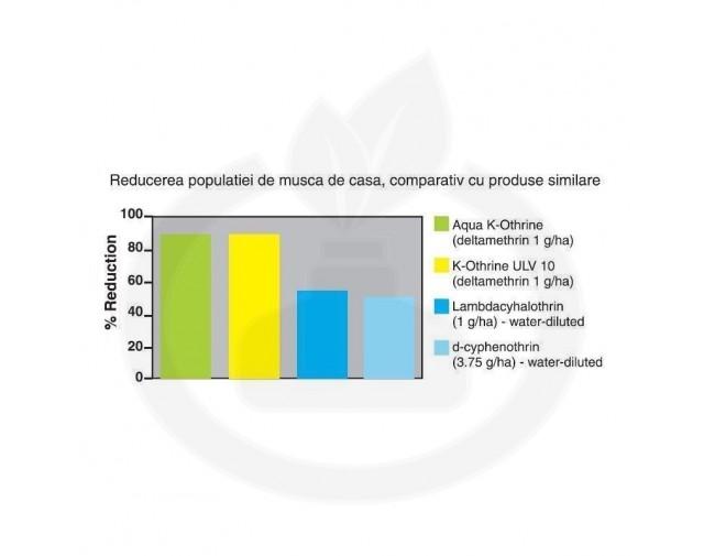 bayer-insecticid-aqua-k-othrine-ew-20-1-litru
