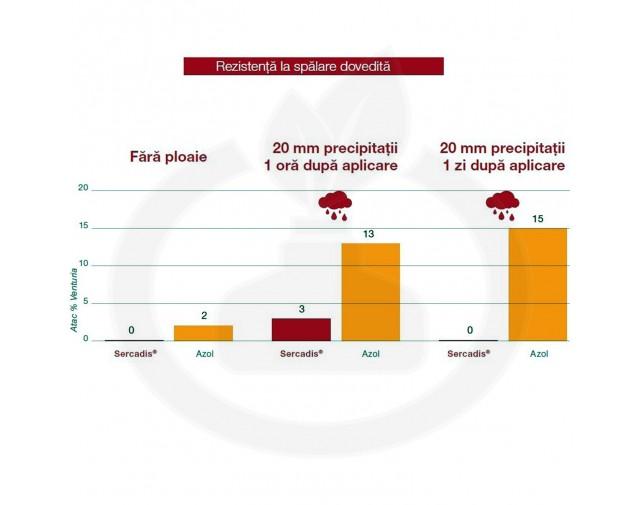 basf fungicid sercadis 1 litru - 7